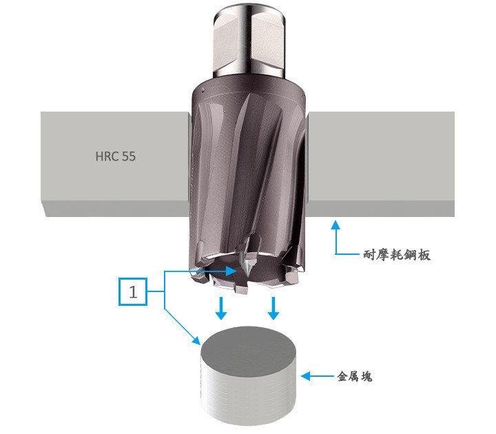 3keego HCRタイプは耐摩耗鋼、チタンなどの超硬質材料に穴をあけるため設計されています。