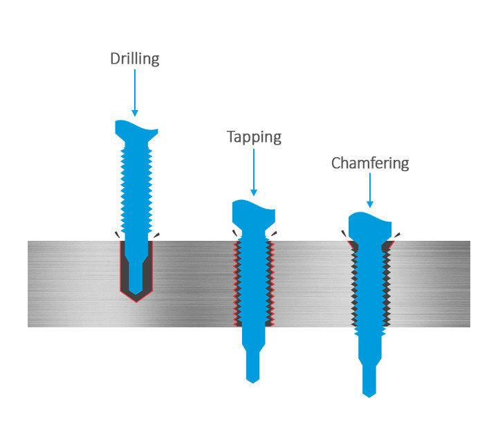 3keego スパイラルフルートタップは穴あけ、タッピング、カンターシンクなどの加工に最適な製品です。