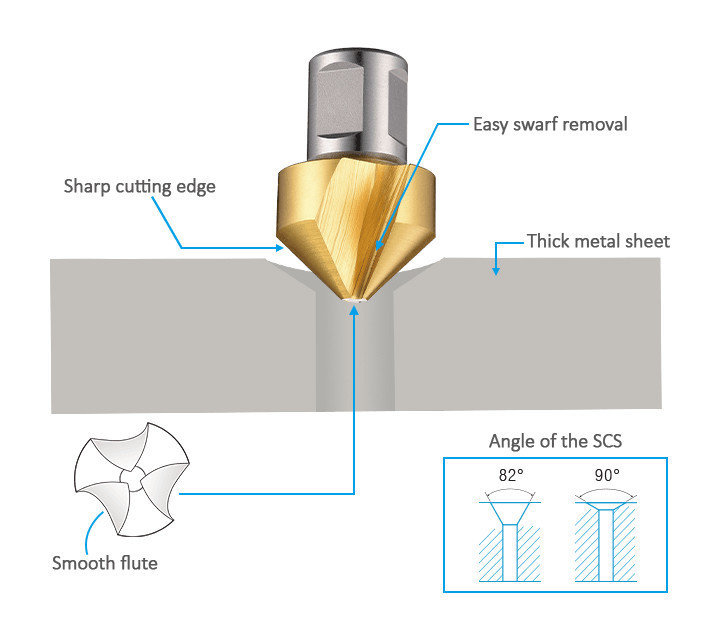 3keego SCS countersinks are ideal for thick metal sheets.