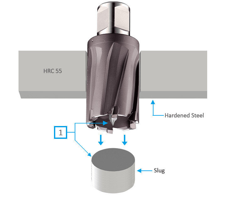 3keego annular cutter HCR tia coated type is ideal for hardened steel.