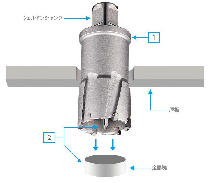3keego HCBタイプは安くて高品質の切削工具を求めるお客様に最適、経済的な超硬合金環状カッターです。